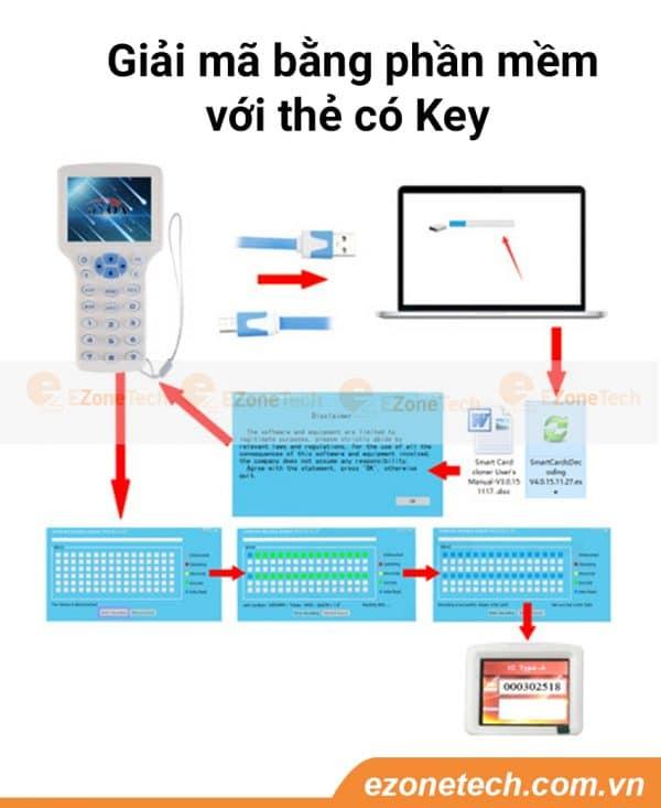 máy sao chép thẻ từ bẻ khóa bằng phần mềm
